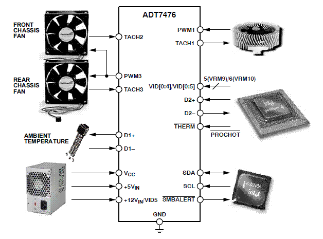 ADT7476: Remote Thermal Controller and Voltage Monitor