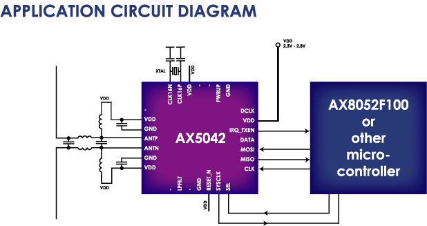 AX5042: Narrow-Band RF Transceiver, Low-Power