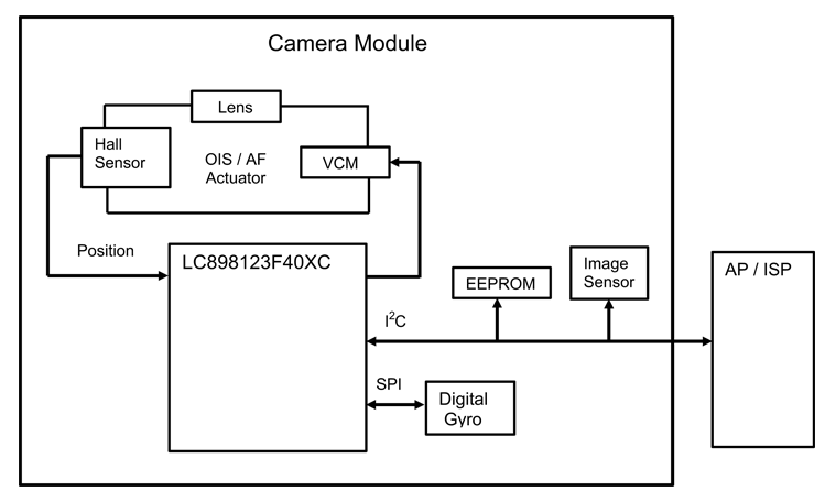 LC898123F40XC: Optical Image Stabilization (OIS) / Auto