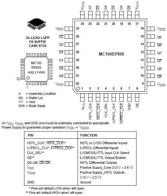 MC100EP809: Clock Driver, 2:1:9 Differential HSTL / PECL to HSTL, 3.3 V