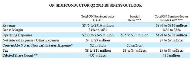 Q215 Business Outlook