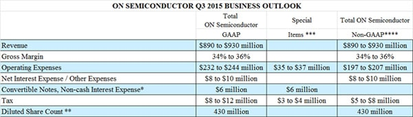 Q3 2015 Business Outlook