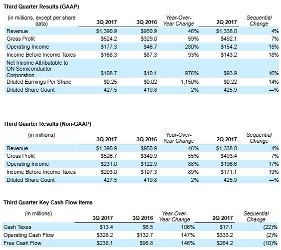 Q3 2017 Results