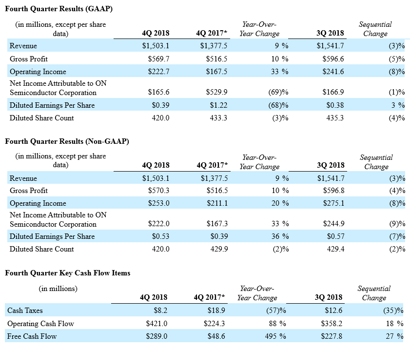 Q4 2018 Results