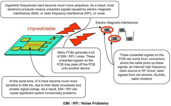EMI / RFI / Noise Problems - Graph