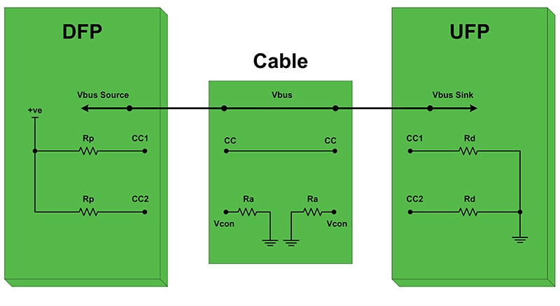 internet of things (iot) segmentfigure 1 dfp and ufp connection through a cable
