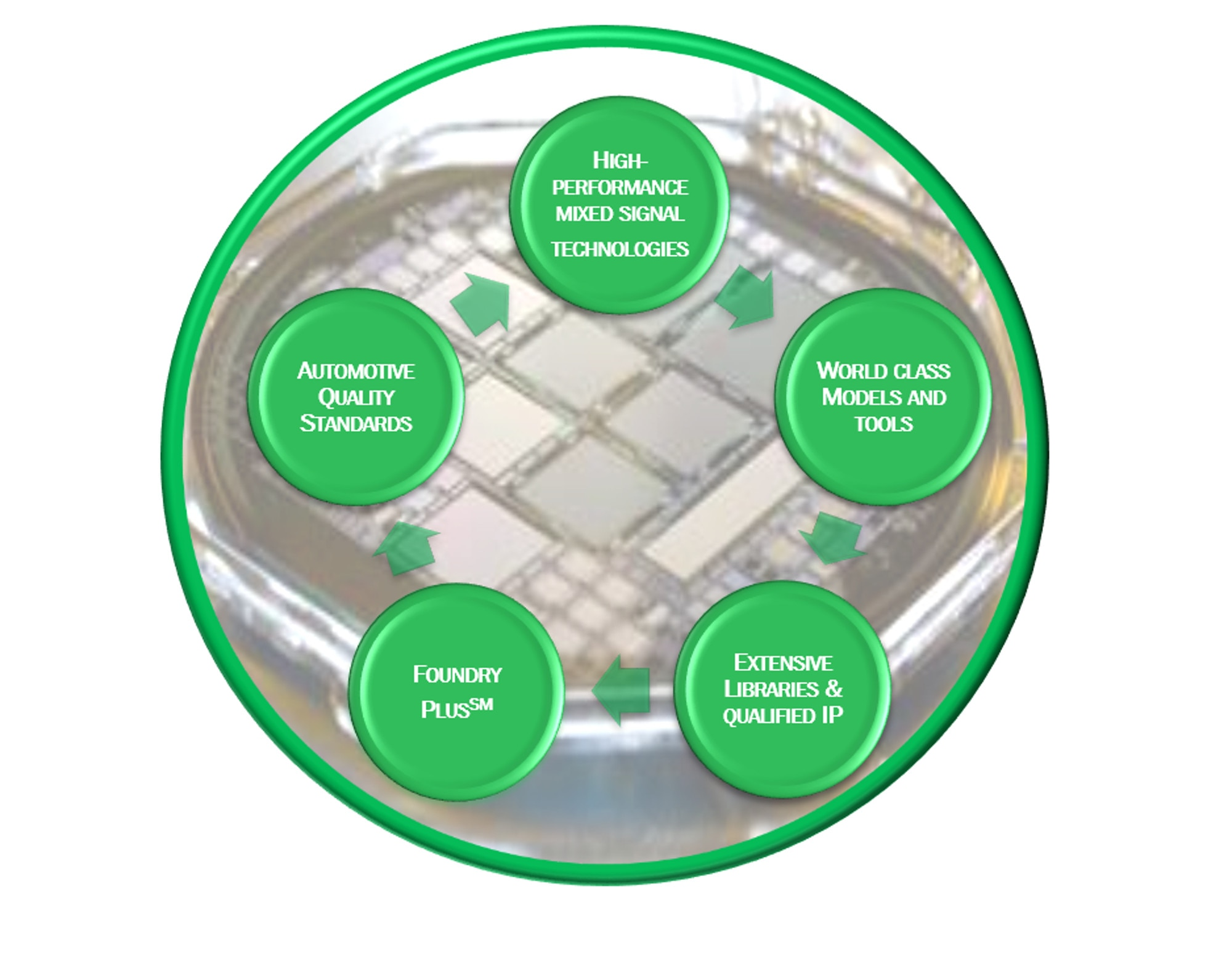 Blog | ON Semiconductor