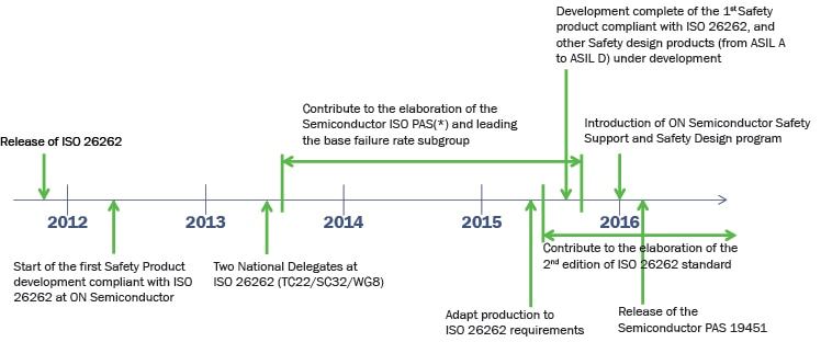 ISO 26262 Development Timeline