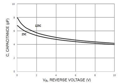 NUP2115 Very Low Capacitance over voltage graph