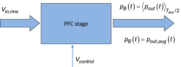 A Fast Way to Derive the Transfer Function of a PFC Stage