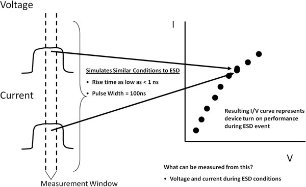 Transmission Line Pulse - I-V Curve
