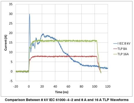TLP vs. ESD Correlation