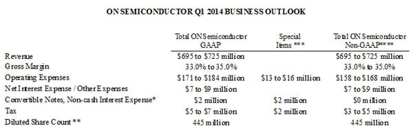 Q114 Business Outlook table