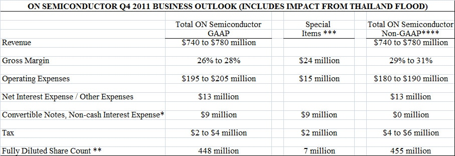 Q311 Business Outlook table