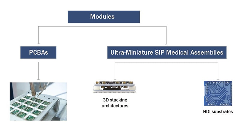 SiP Medical Assemblies Diagram