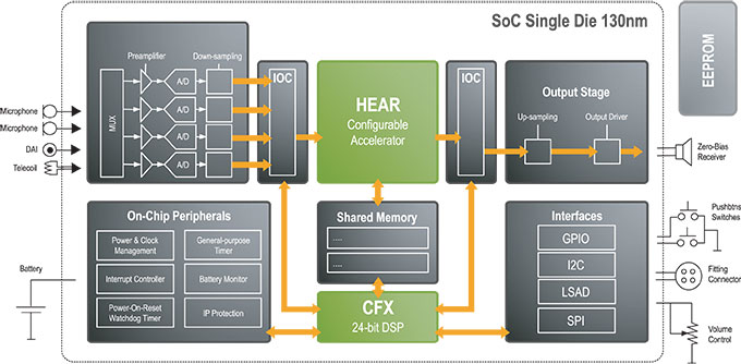 SoC Single Die 130nm