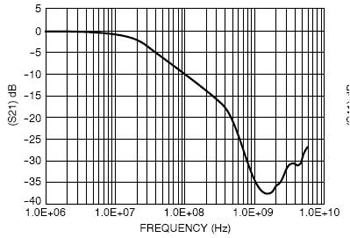 Typical Insertion Loss Curve