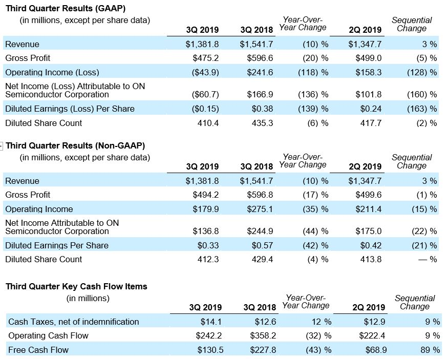 Q2 2019 Results