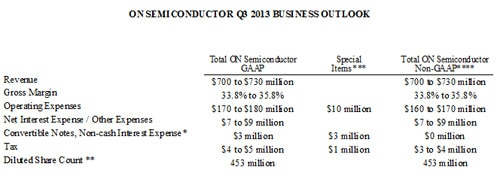 Q213 Business Outlook table